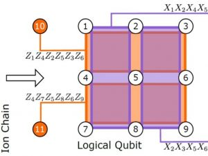 Diagram of a qubit